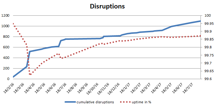 Cumulative graph of full disruptions of the Let's Encrypt service.