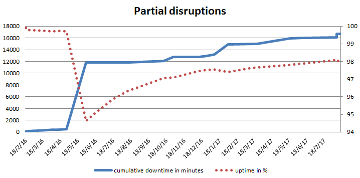 Cumulative graph of partial disruptions of the Let's Encrypt service.
