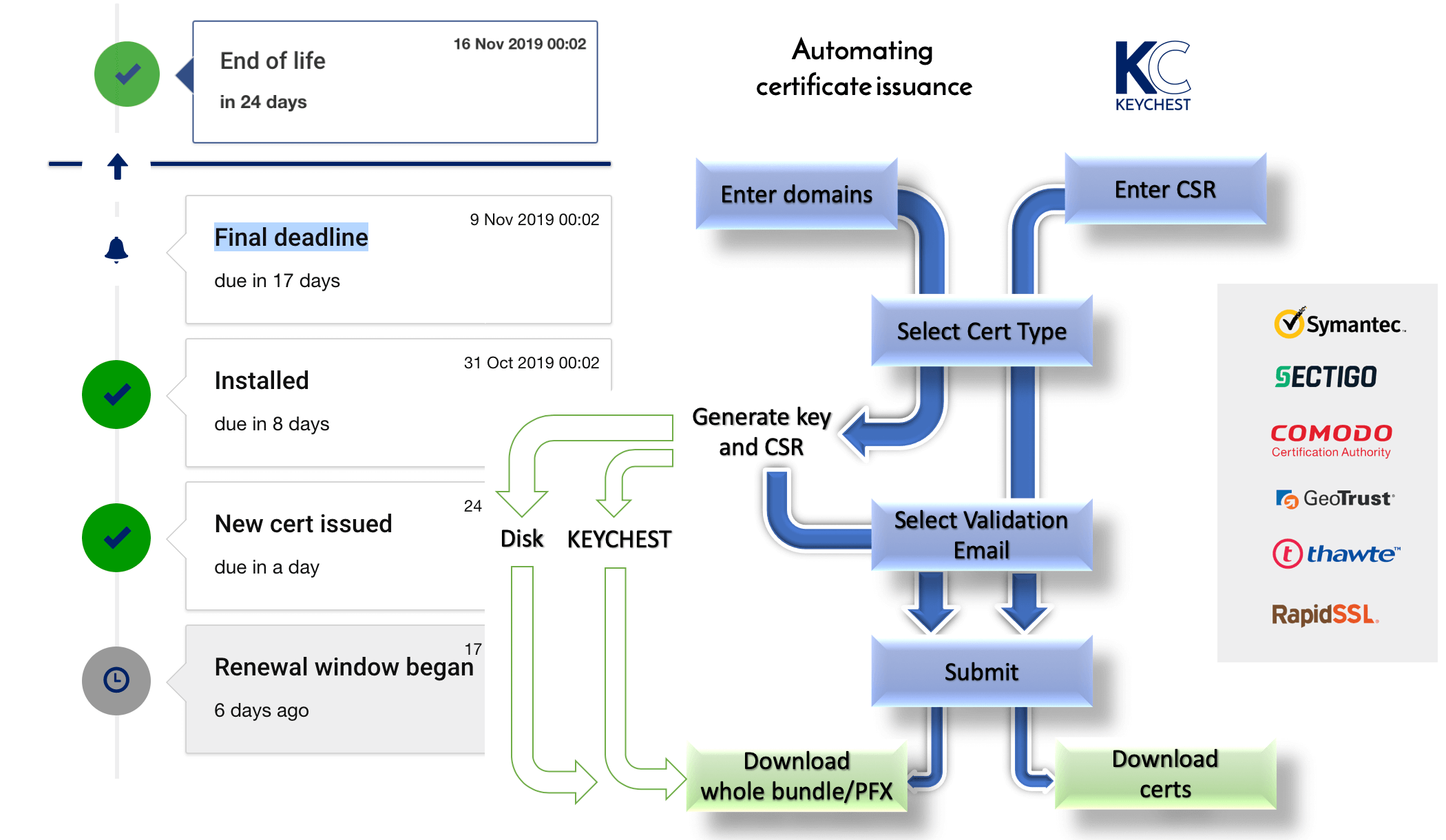 KeyChest renewal management and monitoring - https://keychest.net