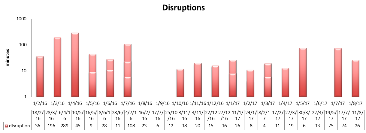 "Duration of ""full"" disruptions per month with incident detail at the bottom."