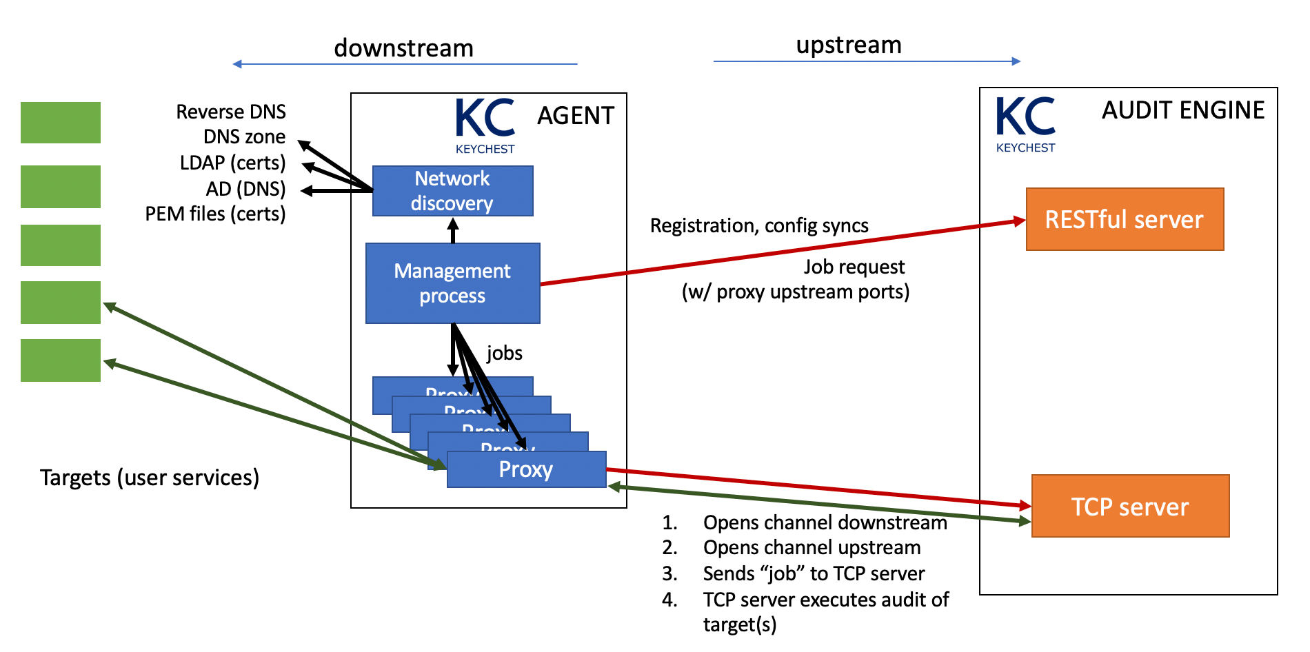 Communication diagram of KeyChest agent in the reverse proxy mode
